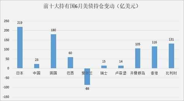 日本超过中国成美债最大海外持有国
