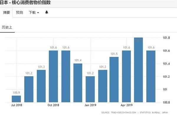 日本7月出口料连续第八个月萎缩 核心通胀持续不振