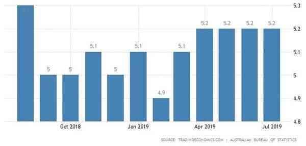 澳大利亚7月就业人口增幅高于预期 但失业率仍不及央行目标