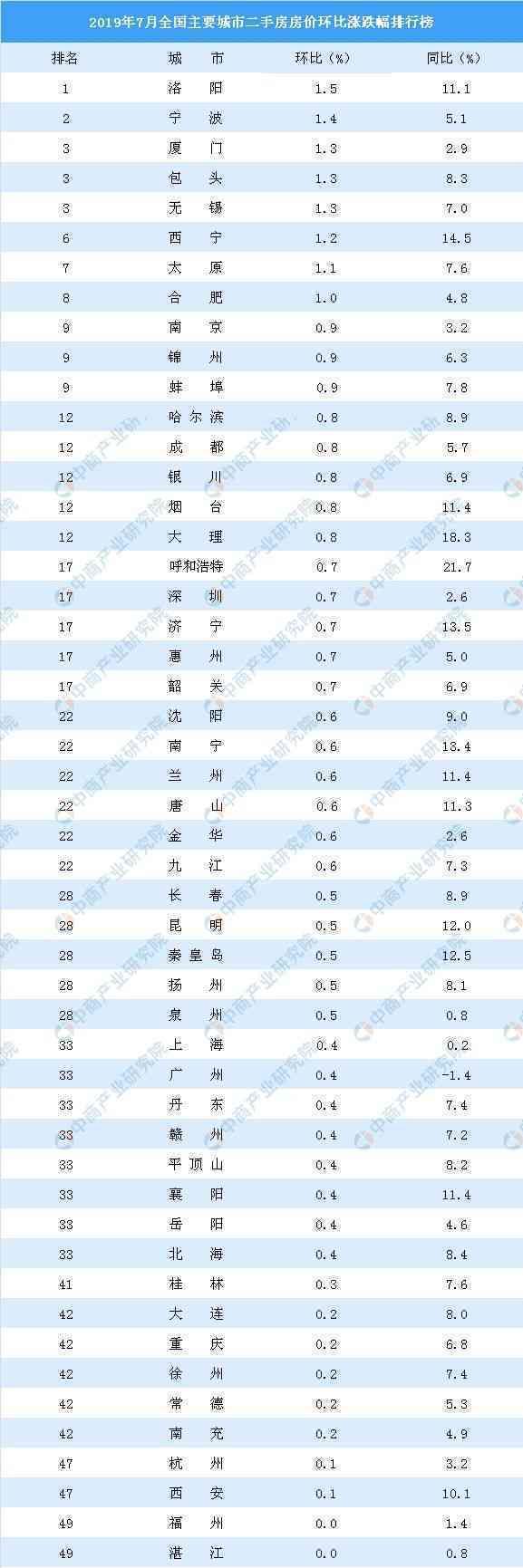 7月二手房房价涨跌排行榜:20城房价下跌 武汉连续4个月下跌(附榜单)