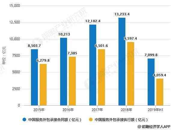 2019年中国服务外包行业市场分析:市场规模不断创新历史高