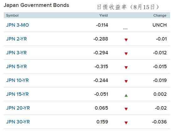日债收益率重返三年低位  5年期新发日债需求旺盛