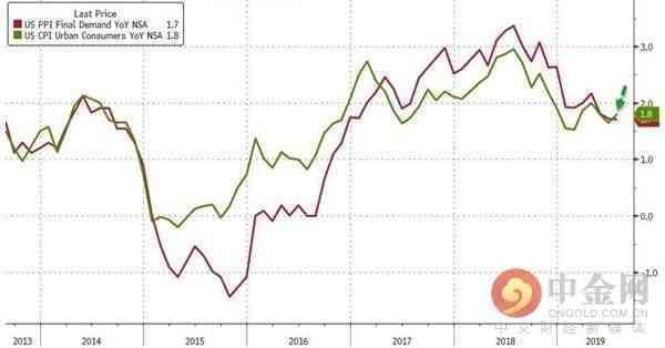 美国7月通胀如预期走高 仍不会改变9月降息定局