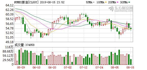 俄罗斯8月初原油产量快速上升